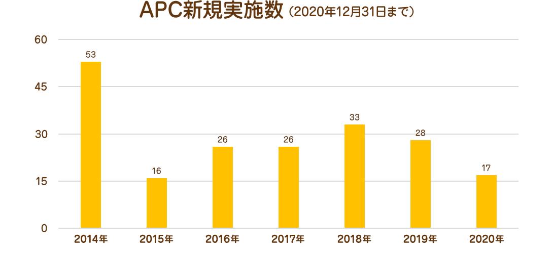 APC新規実施数(2020年12月31日まで)