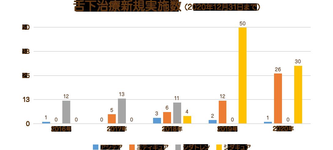 舌下治療新規実施数(2020年12月31日まで)